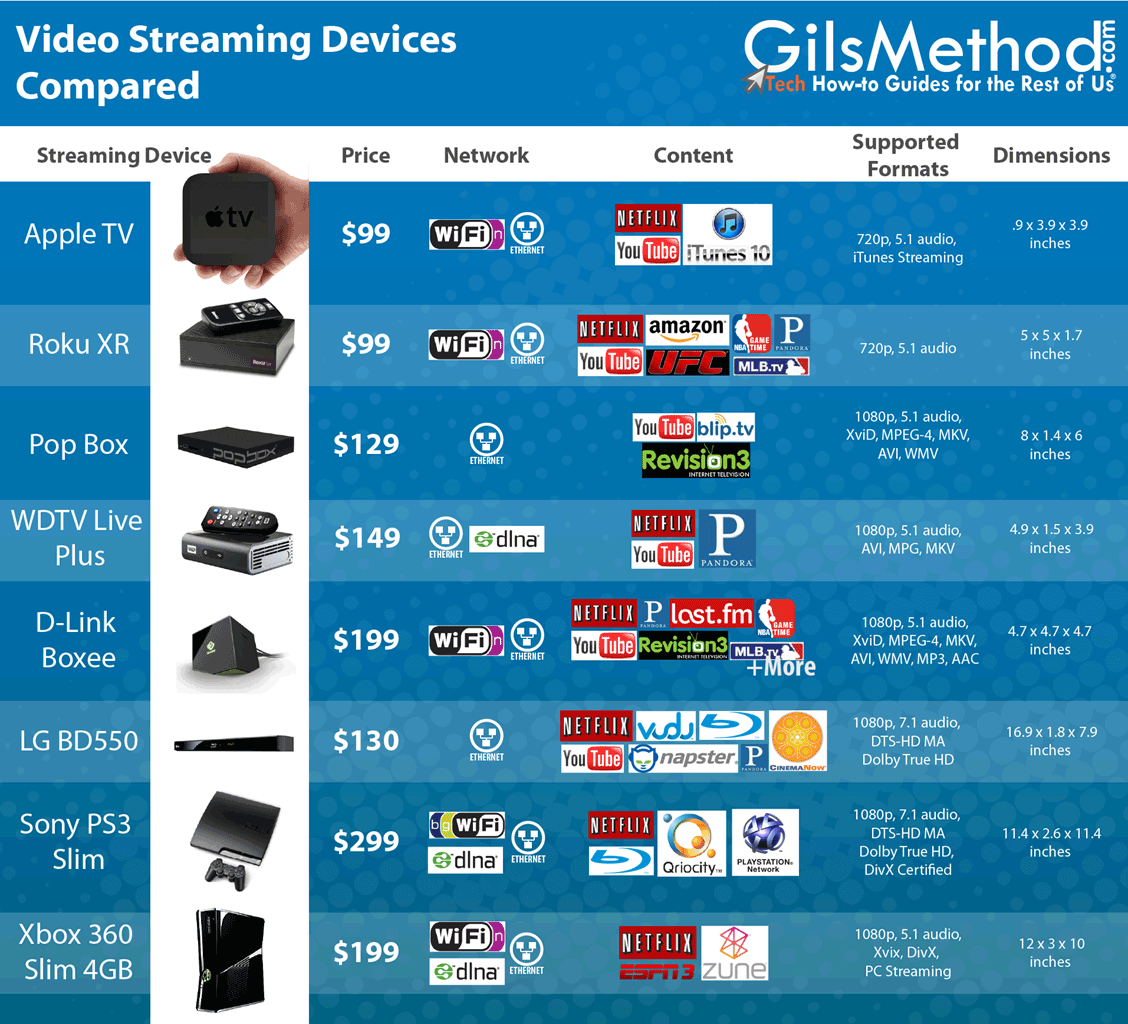 Supercharge Your TV with these 8 Video & Music Streaming Devices